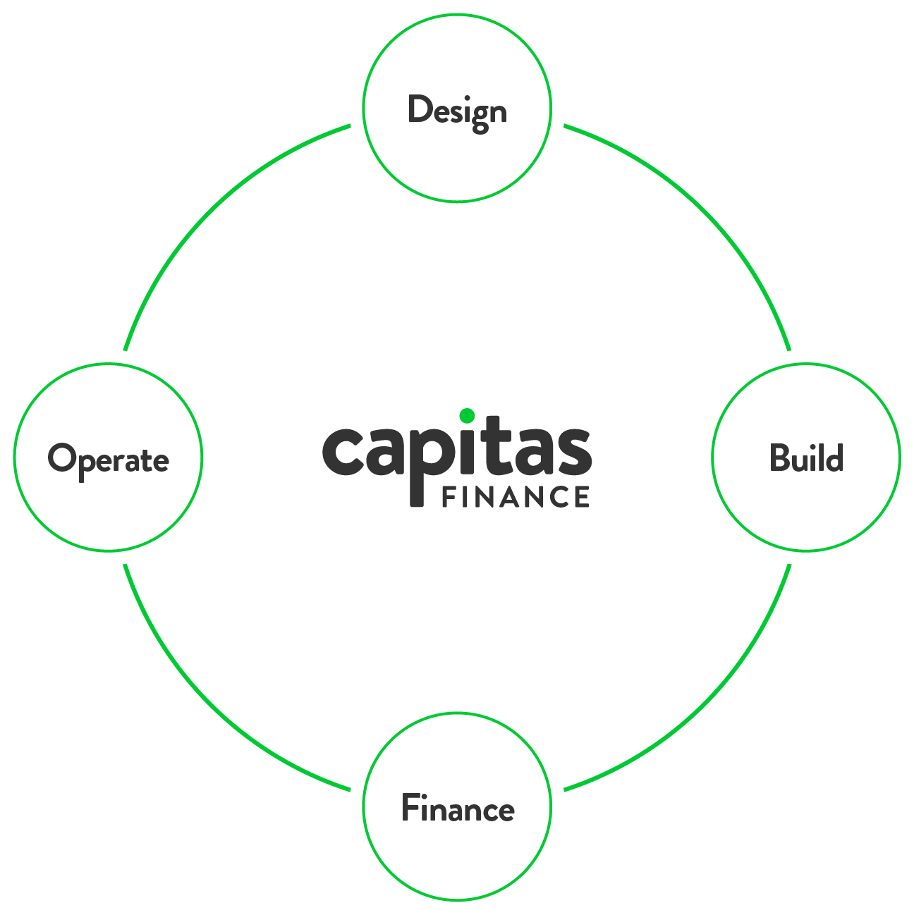 Capitas Finance - Energy Finance Solutions